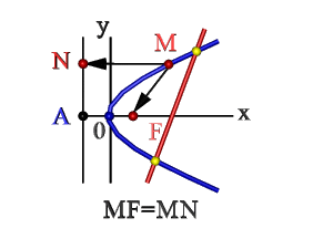 Парабола свойства и график квадратичной функции
