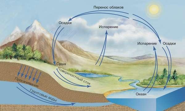 гидросфера загрязнение (главный ключ)