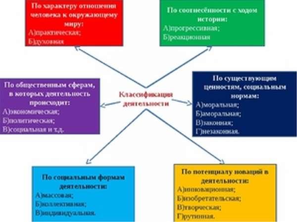 Классификация деятельности