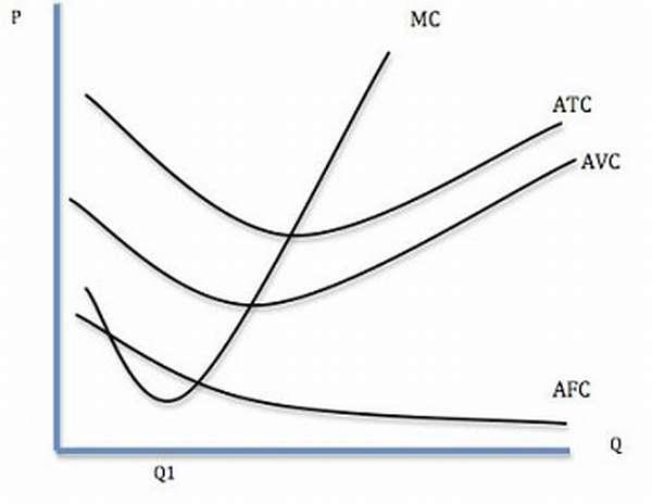 Издержки в экономике понятие, виды, примеры