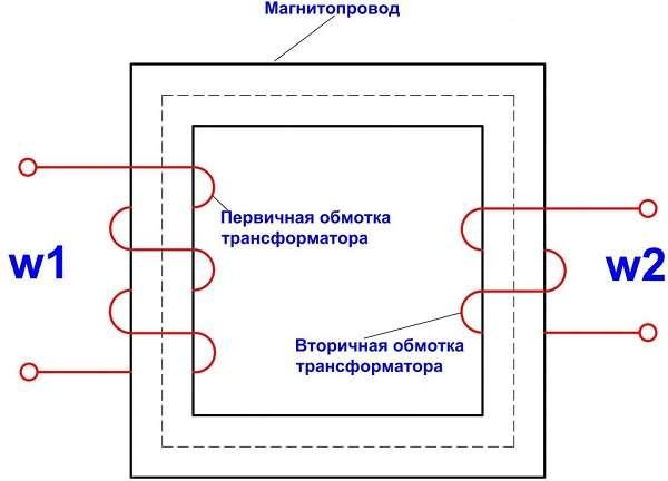 Трансформатор виды, устройство и принцип действия