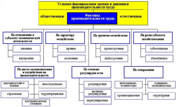 Производительность труда определение, формула расчета, основные показатели