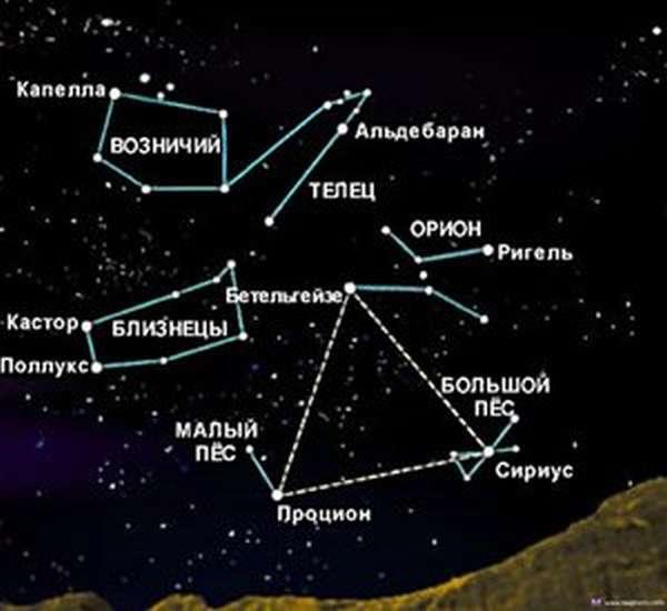 Обозначение созвездий