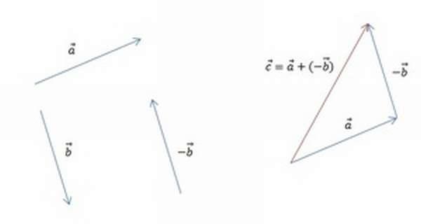 Применение теоремы о разности векторов