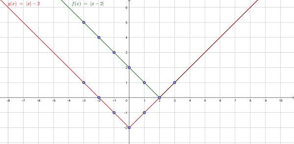Модуль числа знак, свойства, действия, как найти, примеры графиков