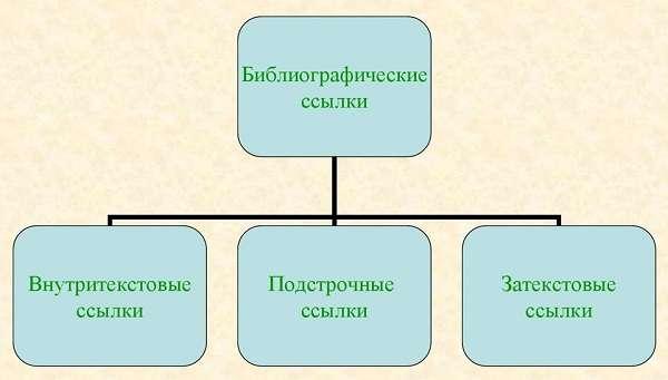 Ссылки в курсовой работе правила оформления с примерами