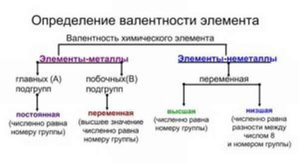 как определить валентность химических элементов