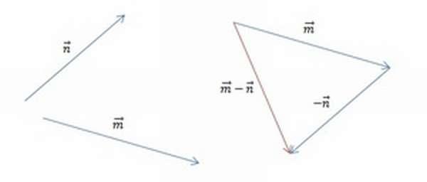 Нахождение m - n с использованием теоремы о разности