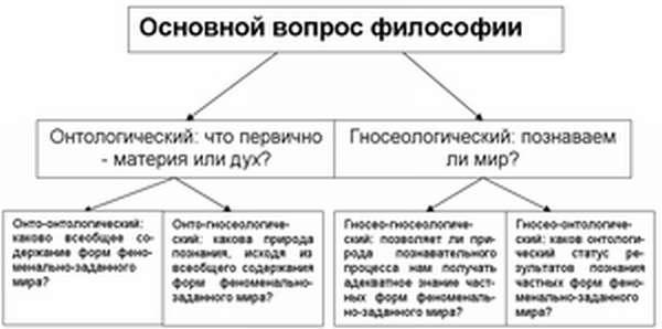 Основные категории онтологии
