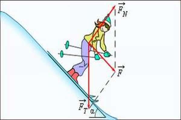 Описание второго закона Ньютона