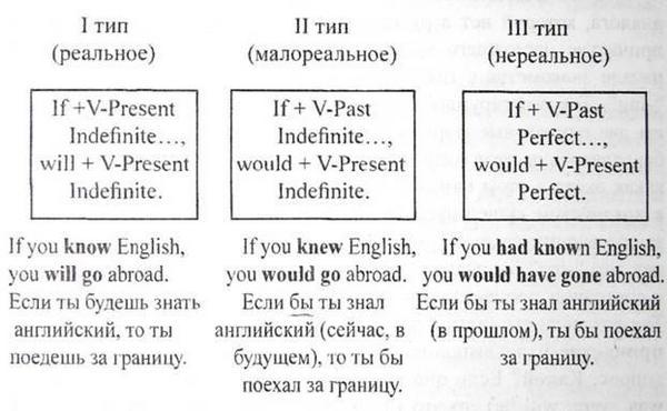 Как конструируется сослагательное наклонение в английском языке: примеры