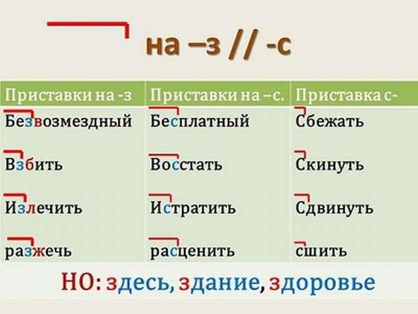 что такое приставки в русском языке