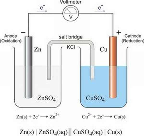 Составление уравнений окислительно-восстановительных реакций