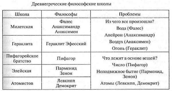 Философия Древней Греции возникновение, этапы развития, особенности философских школ