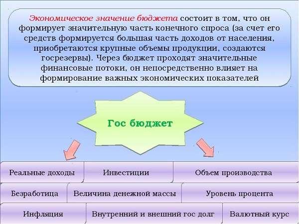 Государственный бюджет структура и функции