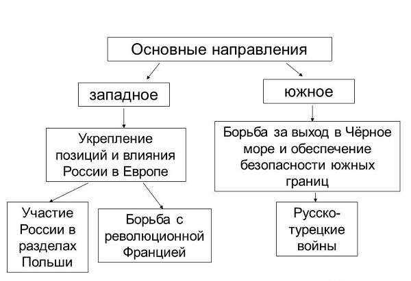 правители и их современники таблица