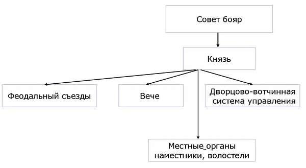 Галицко-Волынское княжество краткое описание системы управления, политического устройства, особенностей хозяйства