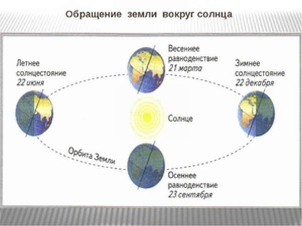 Как крутится Земля