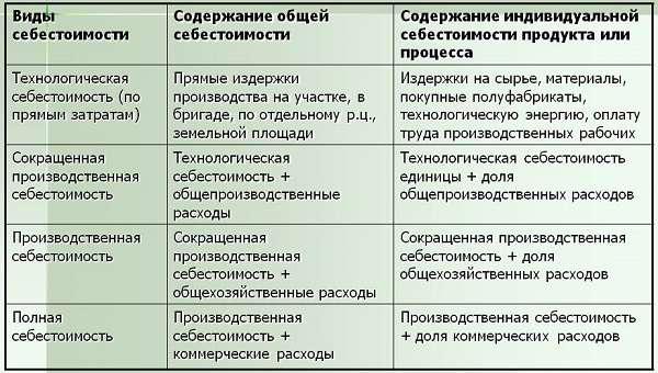 Себестоимость продукции понятие, виды, формула и примеры расчетов