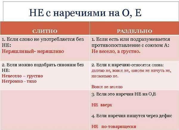 Как пишется НЕ с наречиями правило и примеры