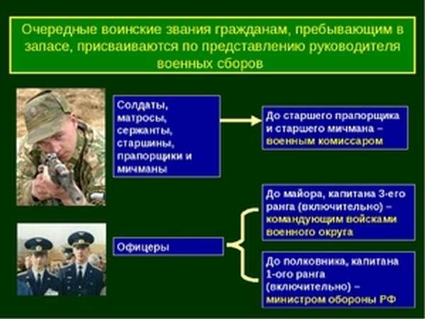 В анкете отношение к воинской службе