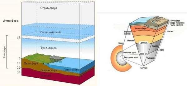 Строение земли схема внутреннего и внешнего строения, названия слоев