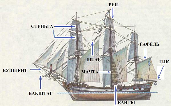 Парусный корабль классификация парусников с названиями, фото и описанием