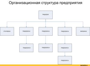 Проектная схема