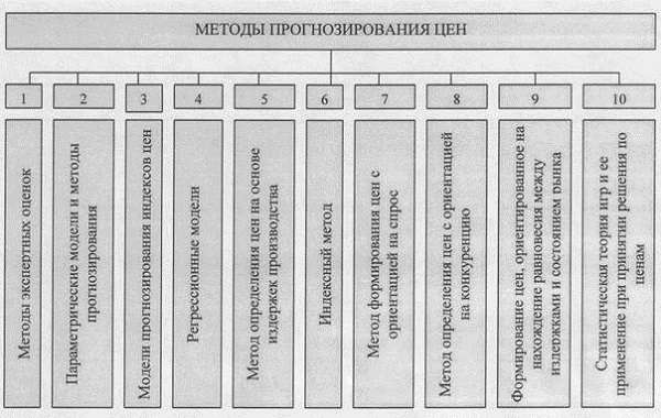 Методы прогнозирования классификация и характеристика