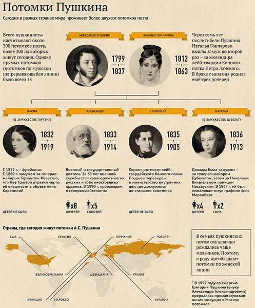 Семья А.С. Пушкина краткий экскурс в родословную поэта