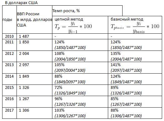 Темп роста и темп прироста формулы расчета