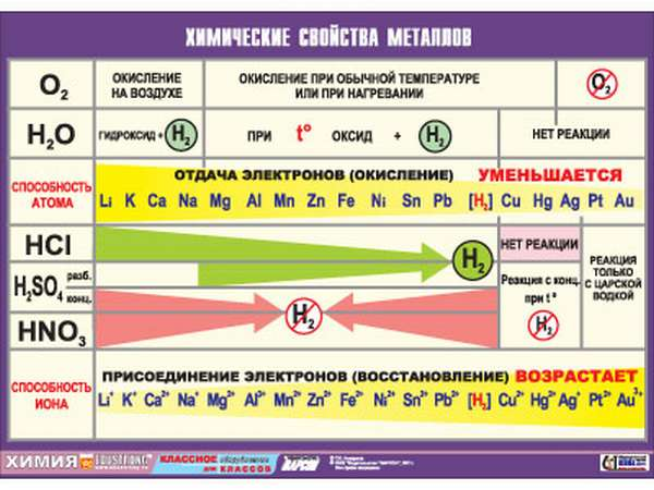 Таблица металлов и неметаллов