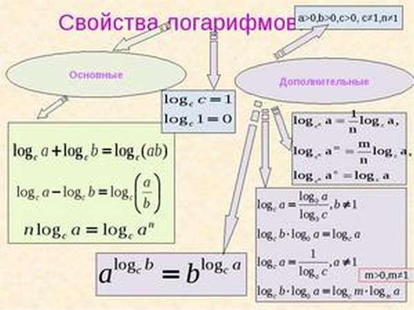 Как вычислить логарифмы