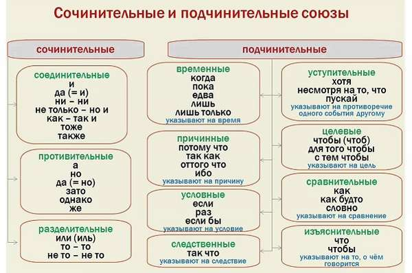 Союзы в русском языке виды и разряды, таблица с примерами