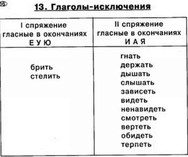 глаголы исключения 1 и 2 спряжения стишок