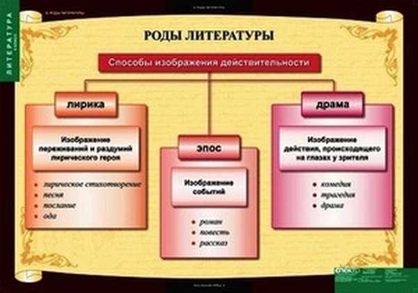 Литературные жанры и роды