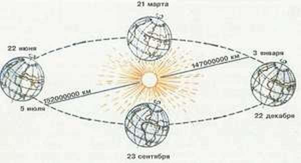 С какой скоростью вращаются планеты