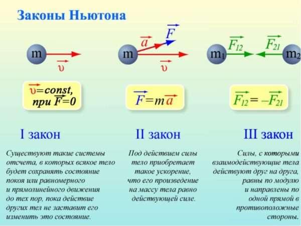 3 закона Ньютона
