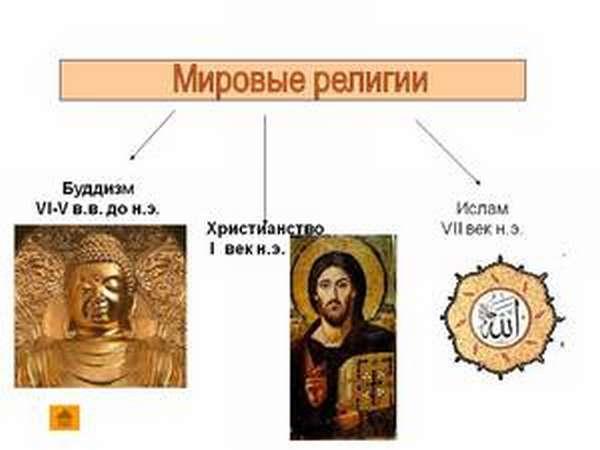 Какие основные религиозные направления существуют