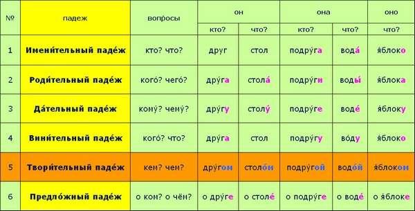 Что такое склонение: сколько падежей в русском языке