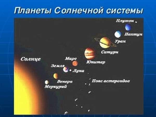 Описание планет солнечной системы