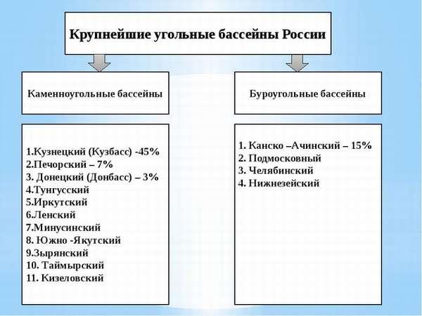 факторы размещения