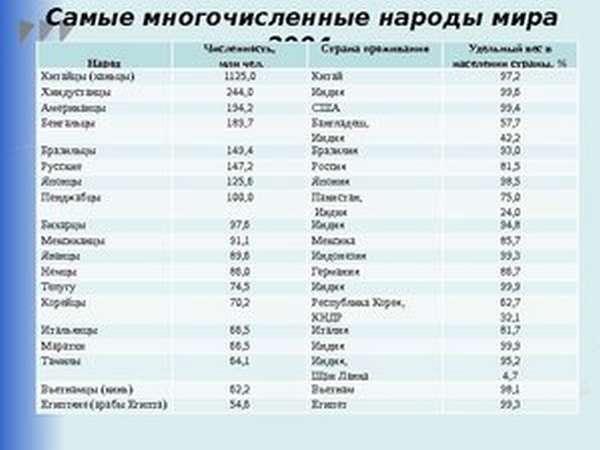 Население городов