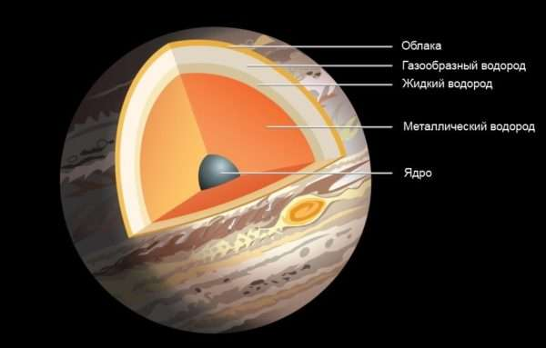 Какая самая большая планета
