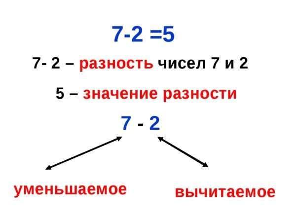 Что такое разность чисел в математике
