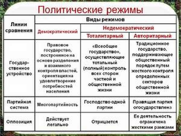 Политика и режимы правления