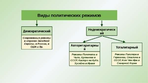 Определение типа политического правления