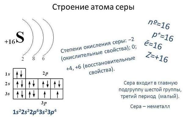 Сера химические и физические свойства