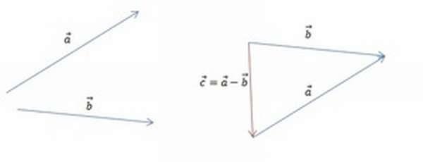 Построение разности по правилу треугольника