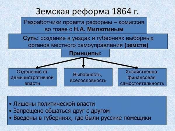 Земская реформа Александра 2 значение, итоги, плюсы и минусы